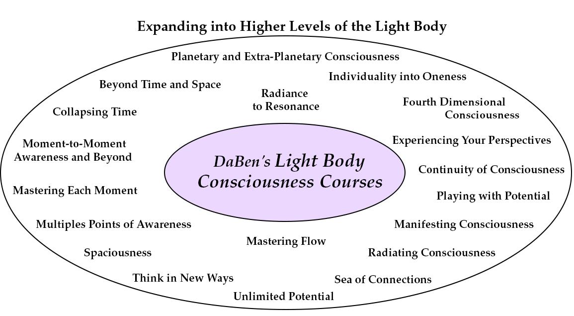 Level 3 Courses: Light Body Consciousness